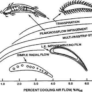 The schematic of a modern gas turbine blade with common