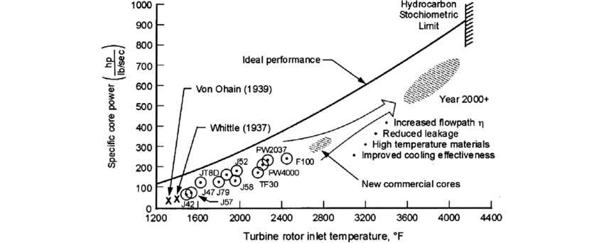Historical trend of improving the core performance by
