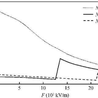 Electron mobility of a single parabolic quantum well for