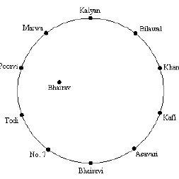 (PDF) Hindustani raga representation and identification: A