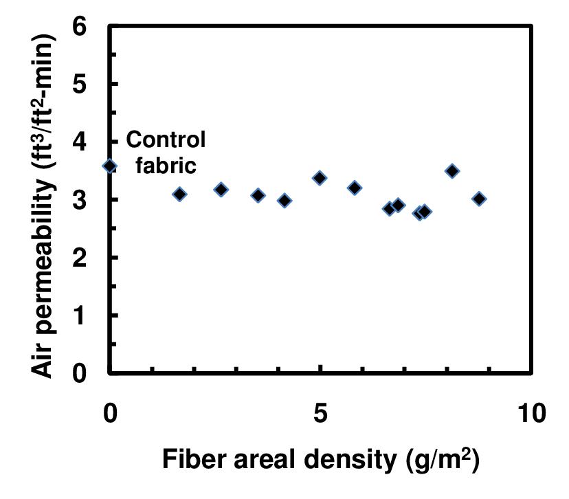 Air permeability of Nylon 6 nanofiber mats on 50/50 Nylon