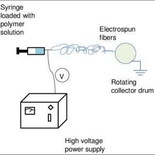 11 Typical SEM images of electrospun Nylon 6 nanofibers