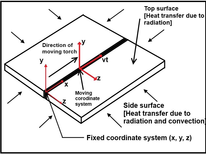 Schematic diagram for moving point heat source in GTA