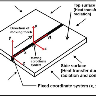 (PDF) Estimation of Cooling Rate and Its Effect on