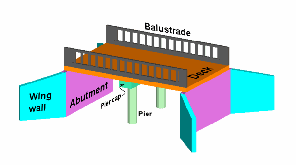 Bridge Labeled Parts Diagram