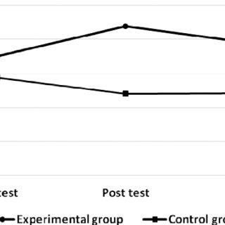 (PDF) The effectiveness of emotional intelligence training