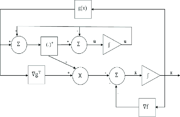 A simplified block diagram for the neural network (60) and