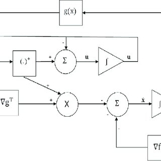 (PDF) A high performance neural network model for solving