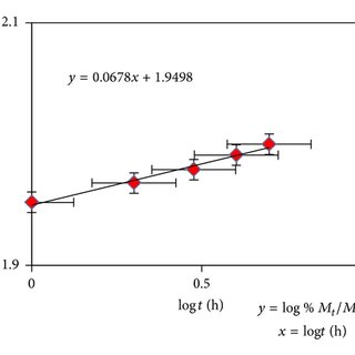 Comparison of FTIR spectra of RC/γ-Fe2O3 (blue line) and