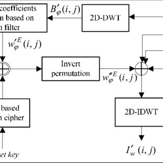 (PDF) Image watermarking based on DWT coefficients