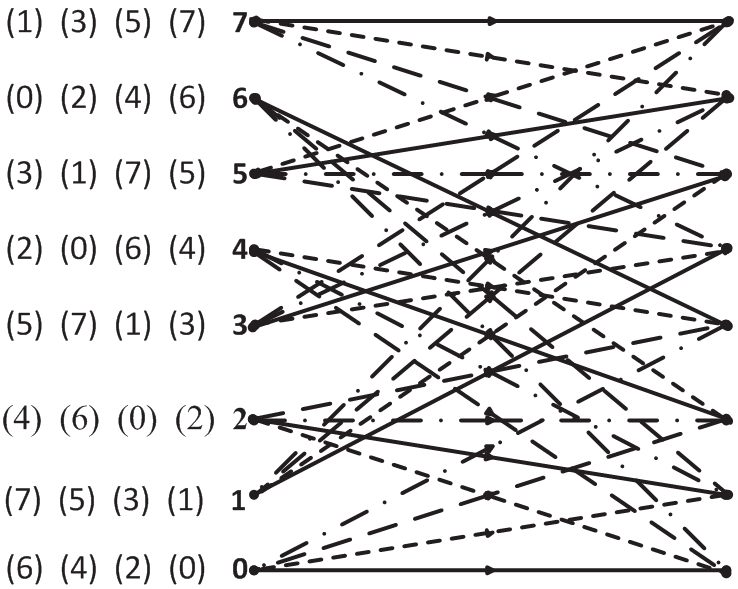 Trellis diagram of the 2 3-rate 8-state systematic encoder
