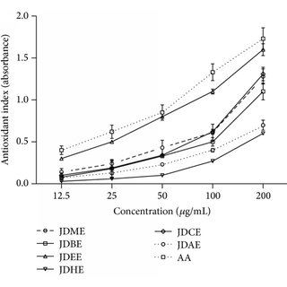 DNA dose dependent (25, 50, and 100 μg/mL) protection