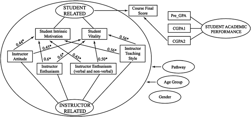 Schematic illustration of study findings. Values represent