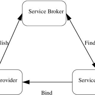(PDF) A Simple Approach for Testing Web Service Based