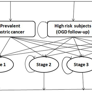 (PDF) A Cost-Effectiveness Analysis Evaluating Endoscopic