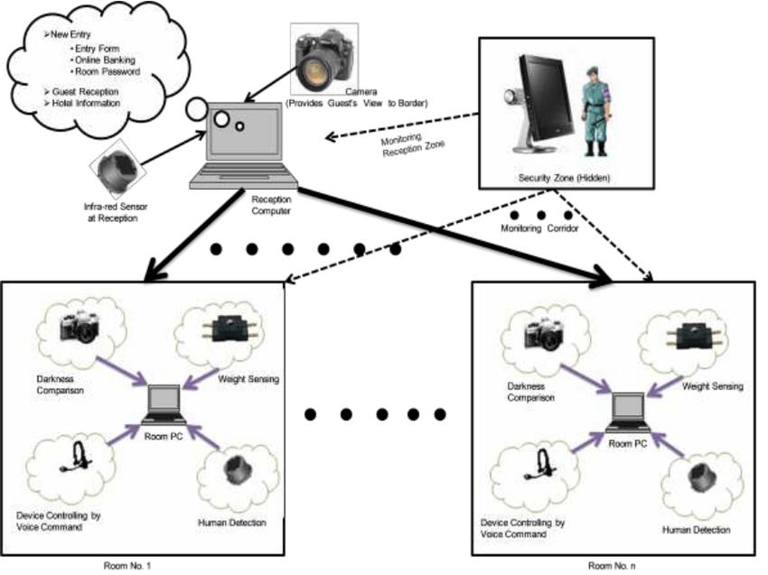 Block diagram illustrating the proposed intelligent hotel