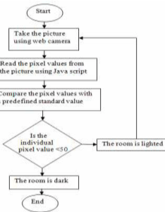 Flow chart of the to maintain automatic turn on light when border also rh researchgate
