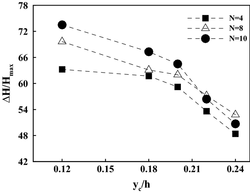 Comparison of the energy dissipation for different