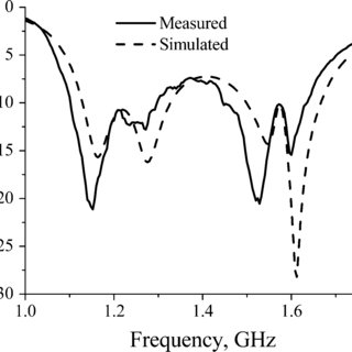 (PDF) Dual-Band Circularly Polarized S-Shaped Slotted