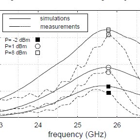 (PDF) Overview of antennas for RF energy harvesting