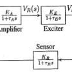 (PDF) Digital Controllers Design For Automatic Voltage