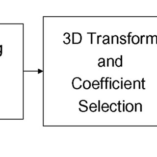 (PDF) Spatio–Temporal Transform Based Video Hashing