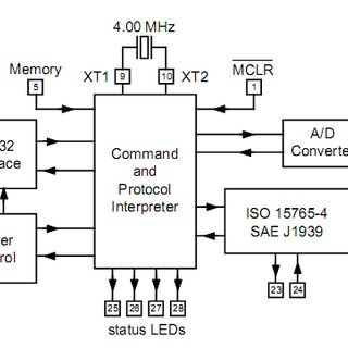 (PDF) Development of an On-Board Diagnostic (OBD) kit for