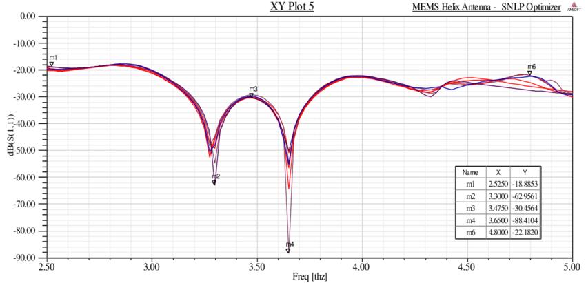 Return loss graph of the optimized MEMS helix antenna