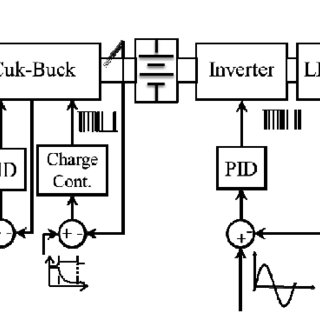 Time diagram of voltage and current waveforms of ćuk-buck