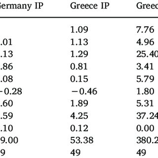 Greece's Macroeconomic Indicators: 2001-2015 (Euro Billion