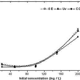 Effect of conductive electrolyte type on the removal of