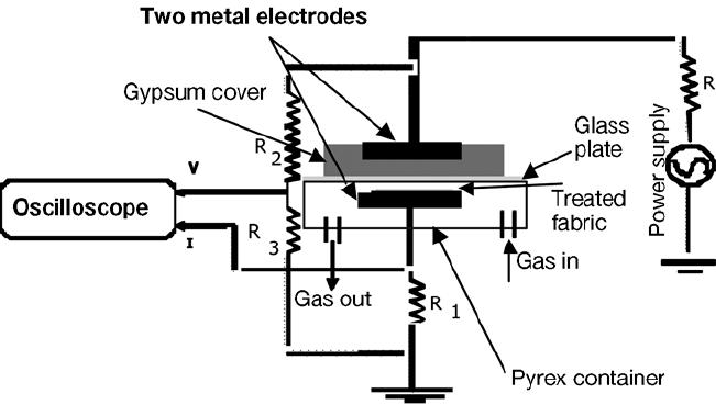 Schematic representation for atmospheric pressure glow