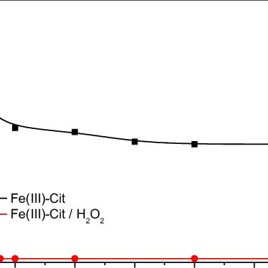Evaluation of photocatalytic degradation rate constant