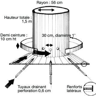 (PDF) Suivi de la percolation du nitrate en terres