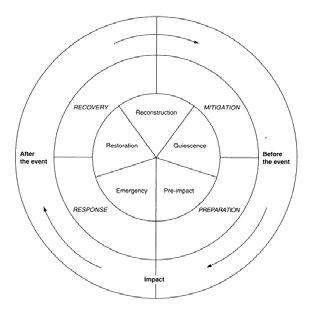(PDF) Flood Risk Management: An Illustrative Approach