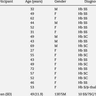 -The Children's Hospital Oakland Hip Evaluation Scale