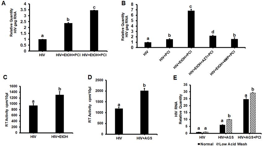 Effects of ethanol metabolism on human immunodeficiency