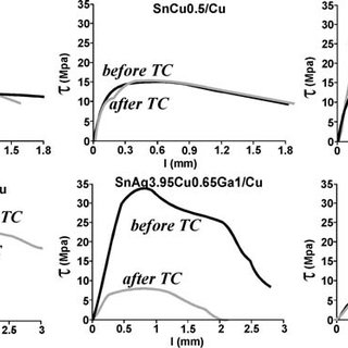 (a) Temperature profile of thermal cycling (TC, 1000