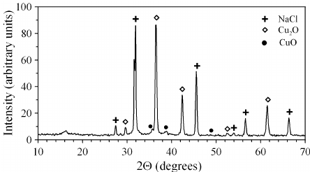 Powder X-ray diffraction pattern of separate