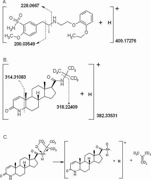 Measurement of tamsulosin in human serum by liquid