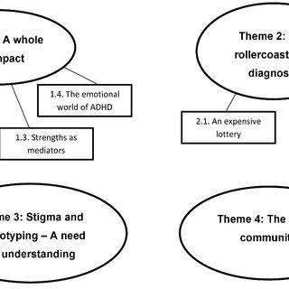 (PDF) ADHD in adulthood: A qualitative study of lived