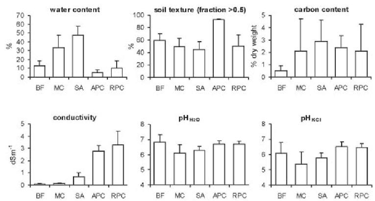 Physico-chemical characteristics of soil habitats. Error
