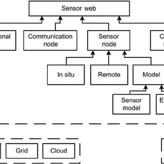 UML sequence diagram showing resource selection process