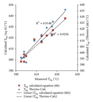 The AlSi phase diagram [6] | Download Scientific Diagram