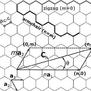 (PDF) Developments in the evaluation of elastic properties