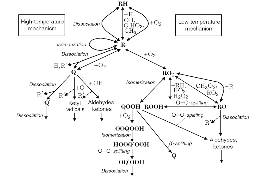 Diagram of the chain process of n-decane oxidation