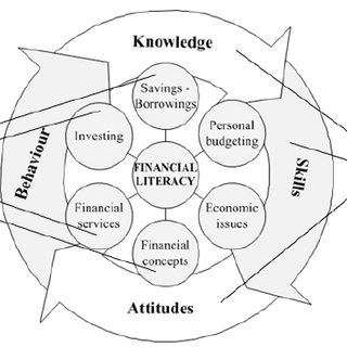 (PDF) Financial Issues Perceived by Youth: Preliminary