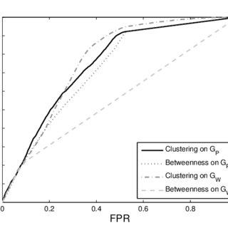 Bipartite graph representation of network flow traffic