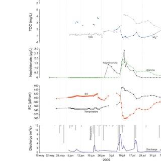 (PDF) The study of hydrodynamic behaviour of a complex