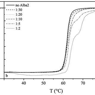 UV melting curves of GC-DNA. The molar ratios of protein